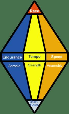 Modern Base Training plus Race Training