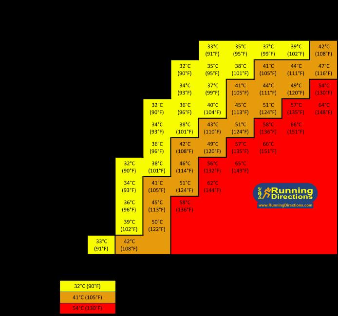 Heat Index Chart
